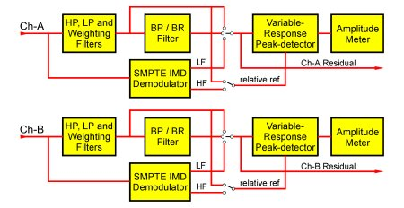 Continuous-Time Analyzer Architecture