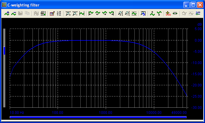 C-weighting filter