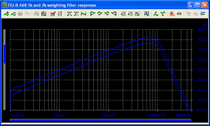 ITU-R 468 weighting filter