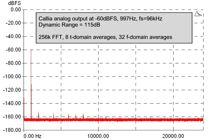 Low-level Dynamic Range plot