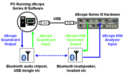 Bluetooth testing diagram