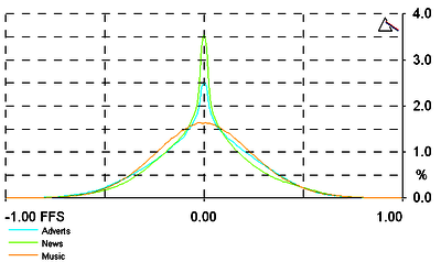 Probability distributions of radio broadcasts