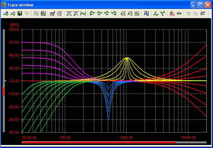 Test and Measurement Applications: Rapid Bin Centres Frequency