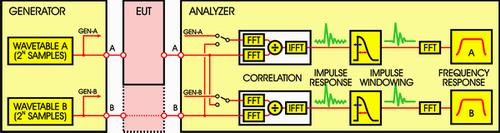 Test and Measurement Applications: Impulse Response Testing