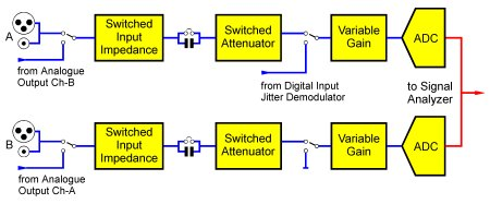 Analogue Input Architecture