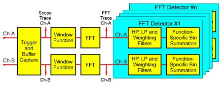 FFT Analyzer Architecture