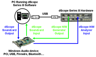 Soundcard testing diagram